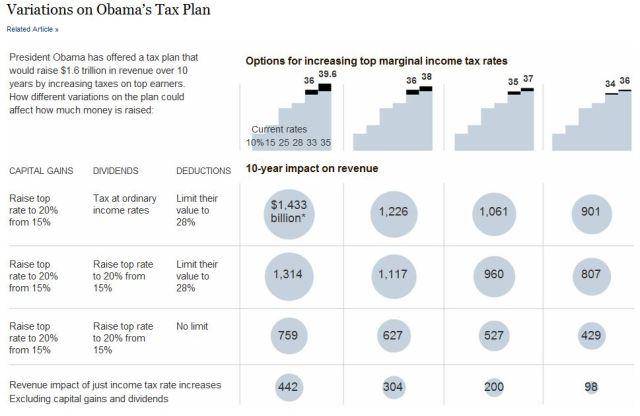 variations on Obama plan